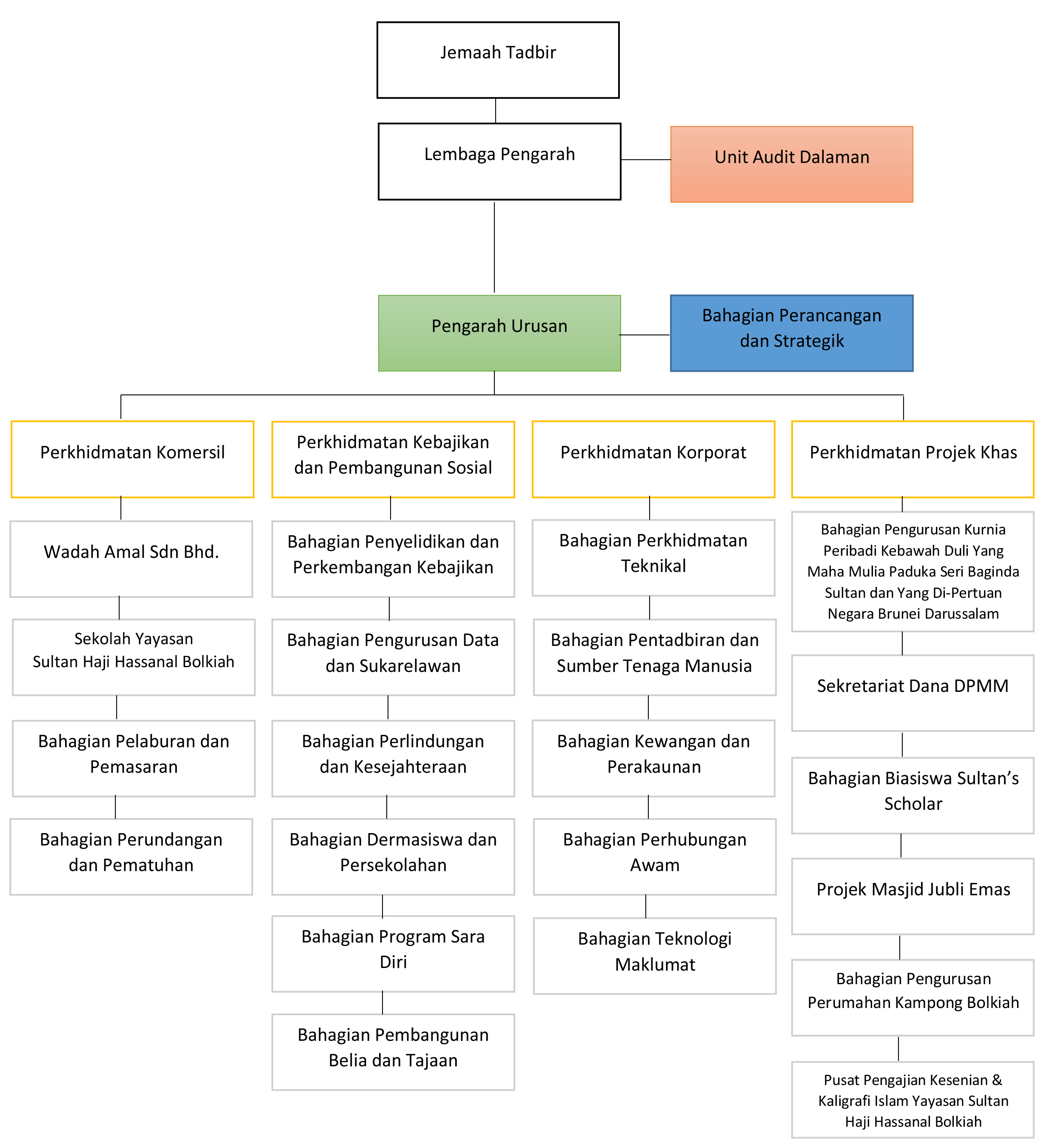 The Yayasan Management Organization Structure Chart